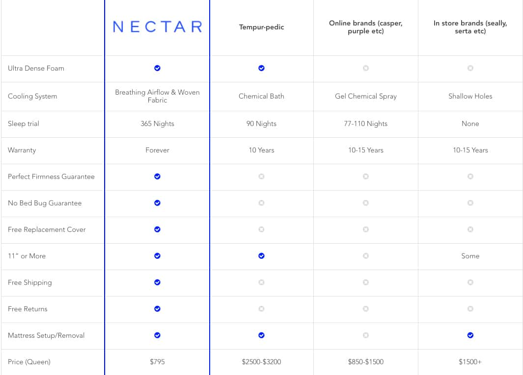 nectar mattress comparison chart bed bug