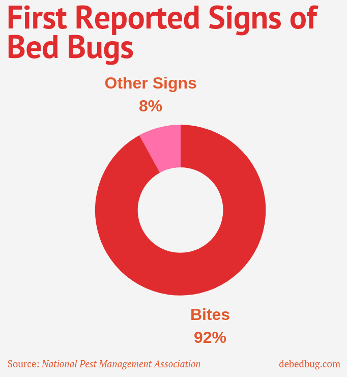 How to Factually Identify and Stop Bed Bug Bites | Debedbug